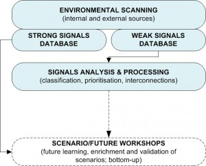Figure 3: Environmental Scanning, Databases and Signals Analysis (© Marc K Peter / FutureScreening.com™)