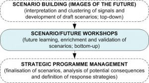 Figure 5: Scenario/Future Workshops (© Marc K Peter / FutureScreening.com™)