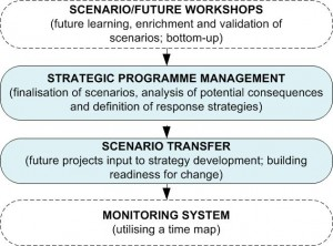Figure 6: Strategic Programme Management and Scenario Transfer (© Marc K Peter / FutureScreening.com™)