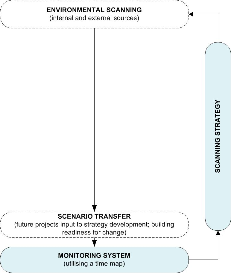 Figure 7: Scanning Strategy and Monitoring System (© Marc K Peter / FutureScreening.com™)