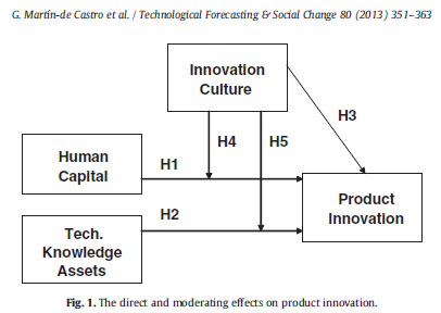 The moderating role of innovation culture