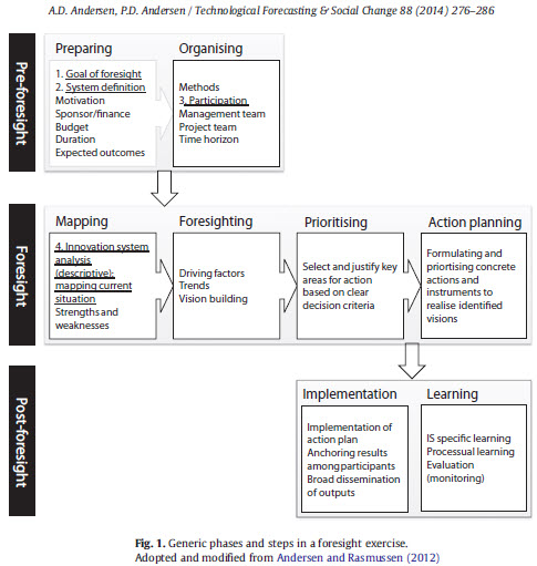 Fig. 1. Innovation System Foresight (ISF): Generic Phases and Steps in a Foresight Exercise (Andersen & Andersen 2014, following Andersen & Rasmussen 2012)