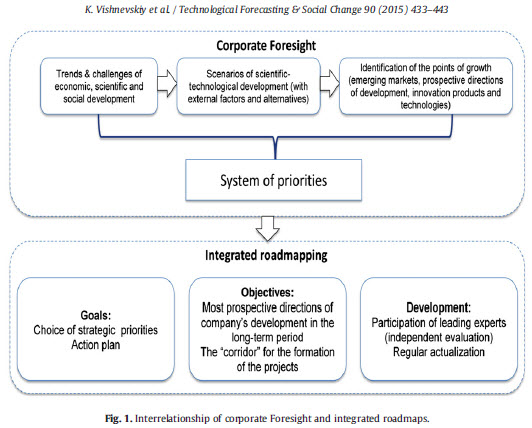 Interrelationship of Corporate Foresight and Integrated Roadmaps